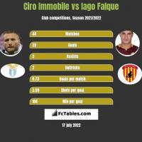 Ciro Immobile vs Iago Falque h2h player stats