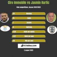 Ciro Immobile vs Jasmin Kurtic h2h player stats