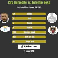 Ciro Immobile vs Jeremie Boga h2h player stats