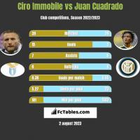 Ciro Immobile vs Juan Cuadrado h2h player stats