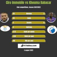 Ciro Immobile vs Khouma Babacar h2h player stats
