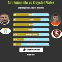 Ciro Immobile vs Krzystof Piatek h2h player stats