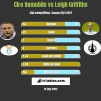 Ciro Immobile vs Leigh Griffiths h2h player stats