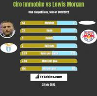 Ciro Immobile vs Lewis Morgan h2h player stats