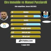 Ciro Immobile vs Manuel Pucciarelli h2h player stats
