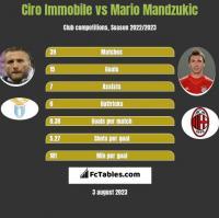 Ciro Immobile vs Mario Mandzukic h2h player stats