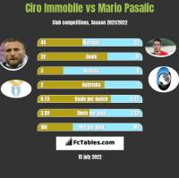 Ciro Immobile vs Mario Pasalic h2h player stats