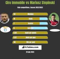 Ciro Immobile vs Mariusz Stepinski h2h player stats