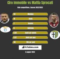 Ciro Immobile vs Mattia Sprocati h2h player stats