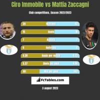 Ciro Immobile vs Mattia Zaccagni h2h player stats