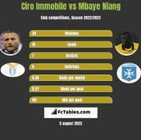 Ciro Immobile vs Mbaye Niang h2h player stats