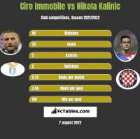 Ciro Immobile vs Nikola Kalinic h2h player stats
