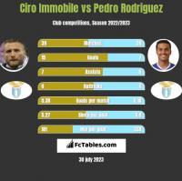 Ciro Immobile vs Pedro Rodriguez h2h player stats