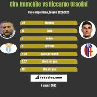 Ciro Immobile vs Riccardo Orsolini h2h player stats