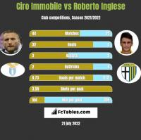 Ciro Immobile vs Roberto Inglese h2h player stats