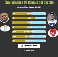 Ciro Immobile vs Romain Del Castillo h2h player stats