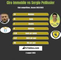 Ciro Immobile vs Sergio Pellissier h2h player stats