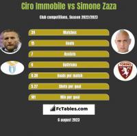 Ciro Immobile vs Simone Zaza h2h player stats