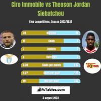 Ciro Immobile vs Theoson Jordan Siebatcheu h2h player stats