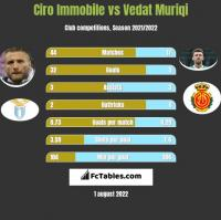 Ciro Immobile vs Vedat Muriqi h2h player stats