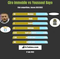 Ciro Immobile vs Youssouf Bayo h2h player stats