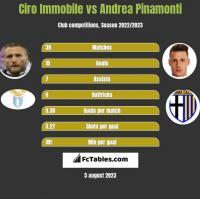 Ciro Immobile vs Andrea Pinamonti h2h player stats