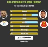 Ciro Immobile vs Rafik Guitane h2h player stats