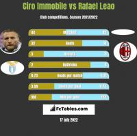 Ciro Immobile vs Rafael Leao h2h player stats