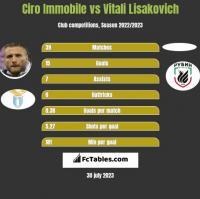Ciro Immobile vs Vitali Lisakovich h2h player stats