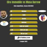 Ciro Immobile vs Musa Barrow h2h player stats