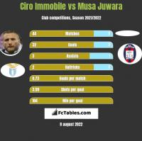 Ciro Immobile vs Musa Juwara h2h player stats