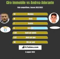Ciro Immobile vs Andrea Adorante h2h player stats