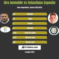 Ciro Immobile vs Sebastiano Esposito h2h player stats