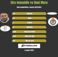 Ciro Immobile vs Raul Moro h2h player stats