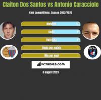 Claiton Dos Santos vs Antonio Caracciolo h2h player stats