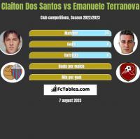 Claiton Dos Santos vs Emanuele Terranova h2h player stats
