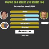 Claiton Dos Santos vs Fabrizio Poli h2h player stats