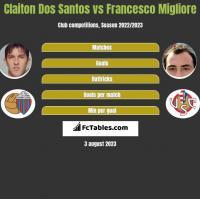 Claiton Dos Santos vs Francesco Migliore h2h player stats