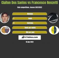 Claiton Dos Santos vs Francesco Renzetti h2h player stats