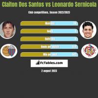 Claiton Dos Santos vs Leonardo Sernicola h2h player stats