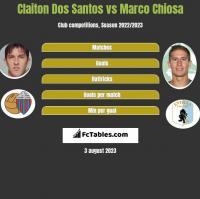 Claiton Dos Santos vs Marco Chiosa h2h player stats