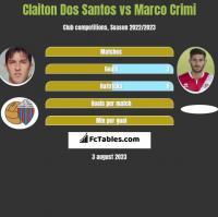 Claiton Dos Santos vs Marco Crimi h2h player stats