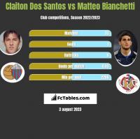 Claiton Dos Santos vs Matteo Bianchetti h2h player stats