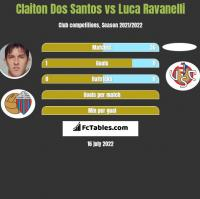 Claiton Dos Santos vs Luca Ravanelli h2h player stats
