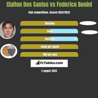Claiton Dos Santos vs Federico Bonini h2h player stats