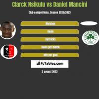 Clarck Nsikulu vs Daniel Mancini h2h player stats