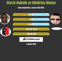 Clarck Nsikulu vs Dimitrios Manos h2h player stats