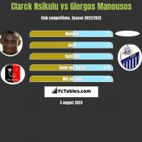 Clarck Nsikulu vs Giorgos Manousos h2h player stats