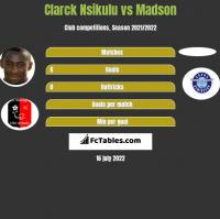 Clarck Nsikulu vs Madson h2h player stats