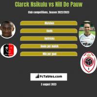 Clarck Nsikulu vs Nill De Pauw h2h player stats